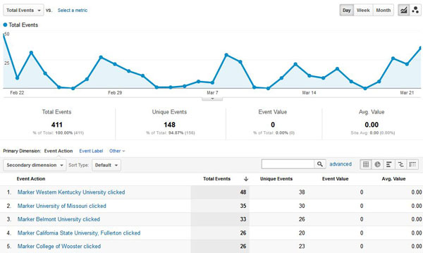 Google Analytics Event Tracking