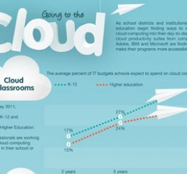 Going to the Cloud Infographic