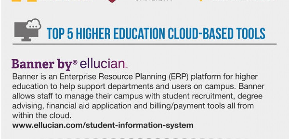 Cloud-Higher-Education-Info